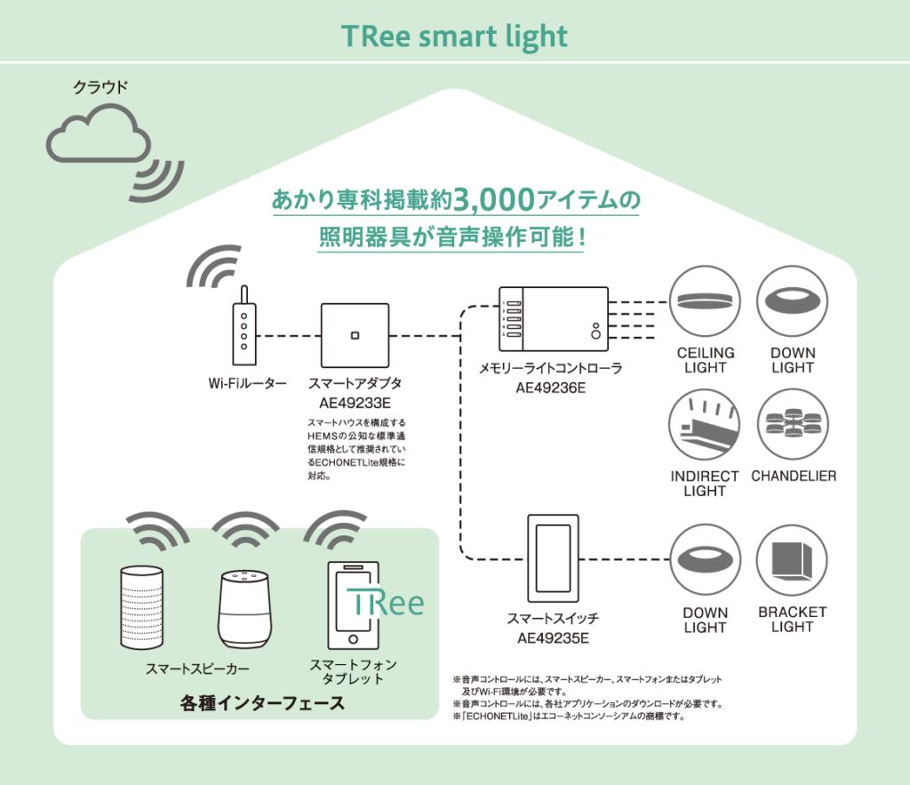 あかり専科掲載約3,000アイテムの照明器具が音声操作可能!